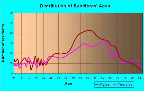 Age and Sex of Residents in zip code 33306