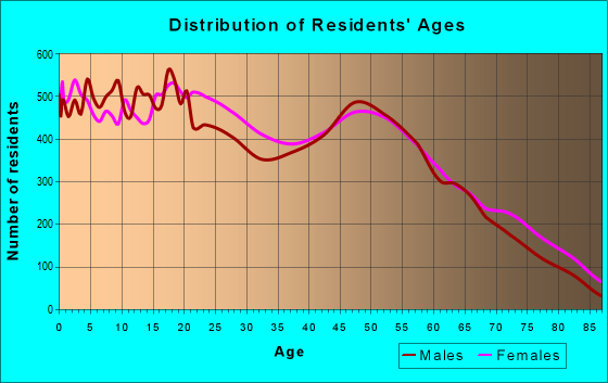 Age and Sex of Residents in zip code 33311