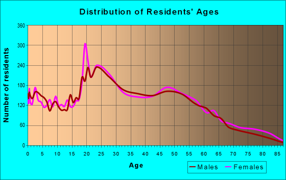Age and Sex of Residents in zip code 33314