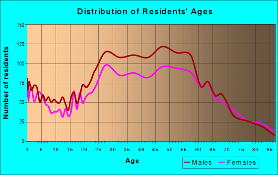 Age and Sex of Residents in zip code 33315