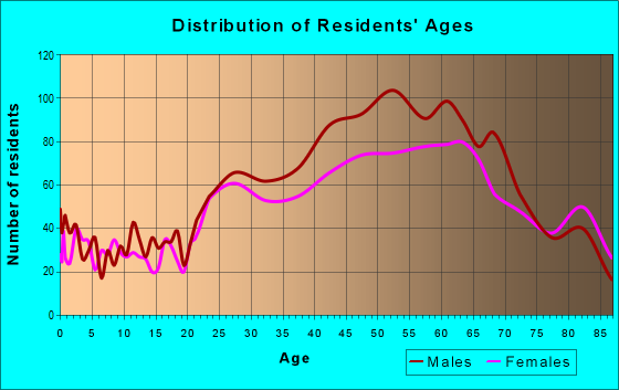 Age and Sex of Residents in zip code 33316
