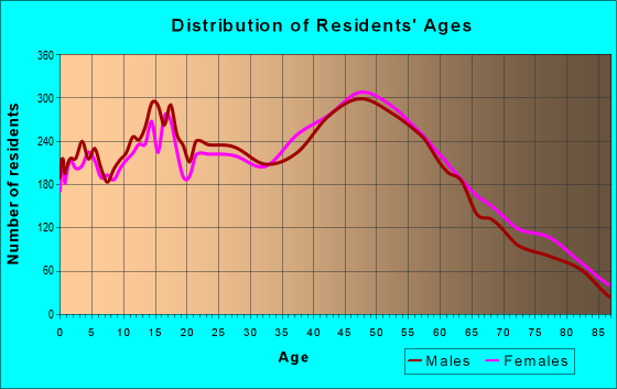 Age and Sex of Residents in zip code 33317