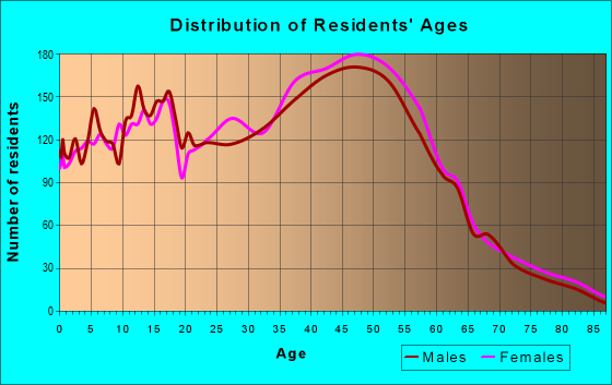 Age and Sex of Residents in zip code 33323