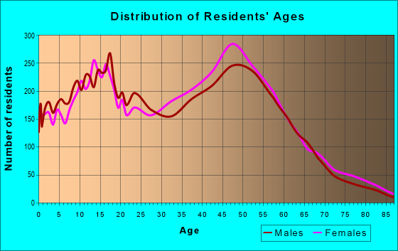 Age and Sex of Residents in zip code 33325