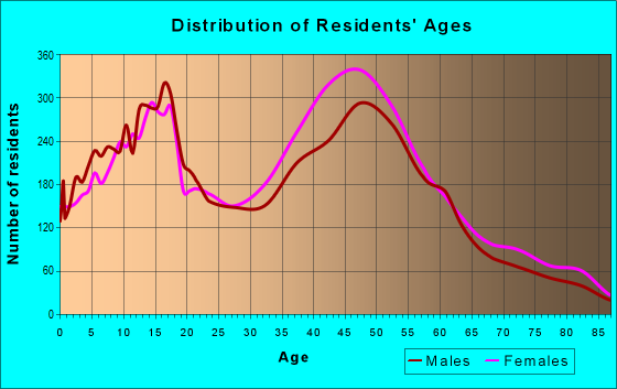 Age and Sex of Residents in zip code 33326