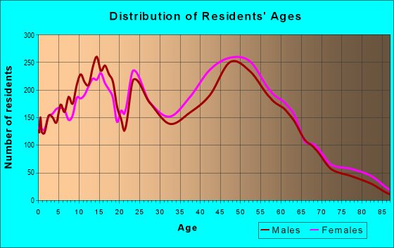 Age and Sex of Residents in zip code 33328