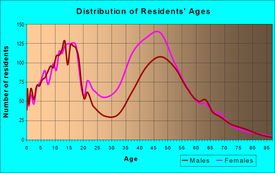 Age and Sex of Residents in zip code 33332