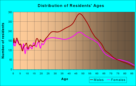 Age and Sex of Residents in zip code 33334