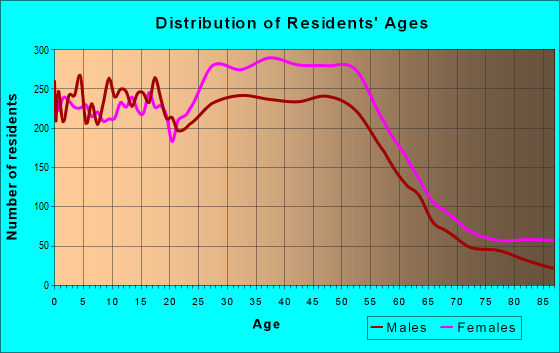 Age and Sex of Residents in zip code 33351