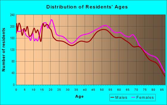Age and Sex of Residents in zip code 33404