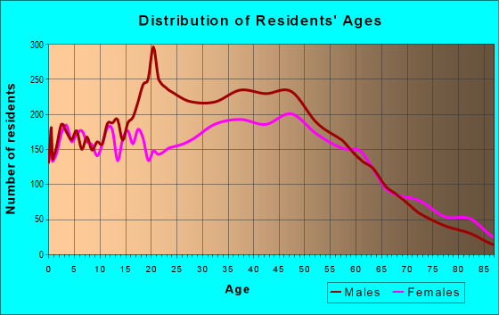Age and Sex of Residents in zip code 33406