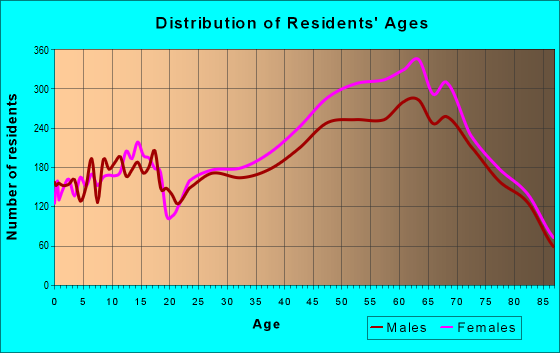 Age and Sex of Residents in zip code 33418