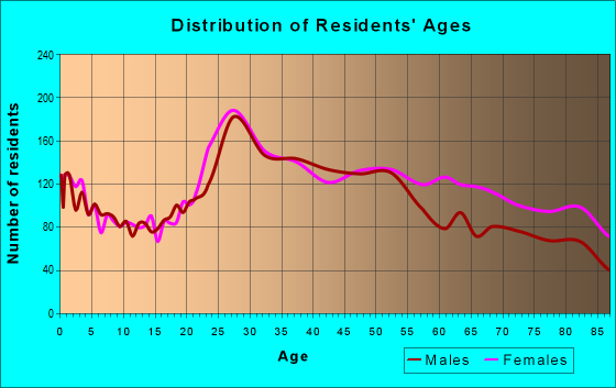 Age and Sex of Residents in zip code 33426