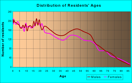 Age and Sex of Residents in zip code 33430