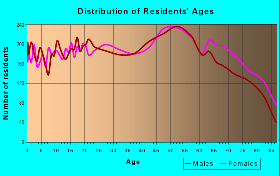 Age and Sex of Residents in zip code 33435