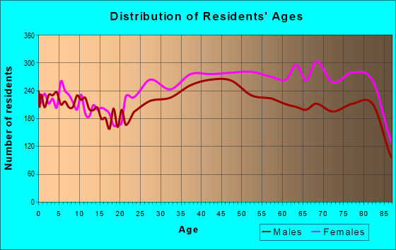 Age and Sex of Residents in zip code 33436