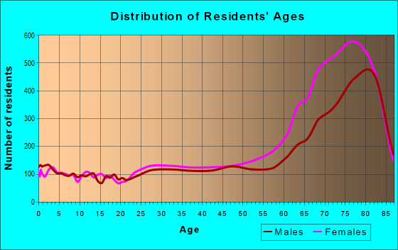Age and Sex of Residents in zip code 33437