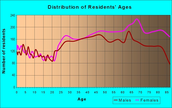 Age and Sex of Residents in zip code 33442