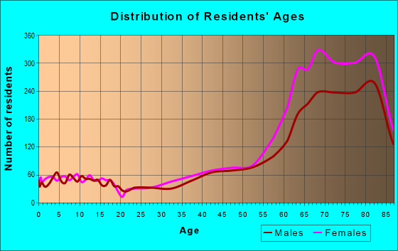 Age and Sex of Residents in zip code 33446
