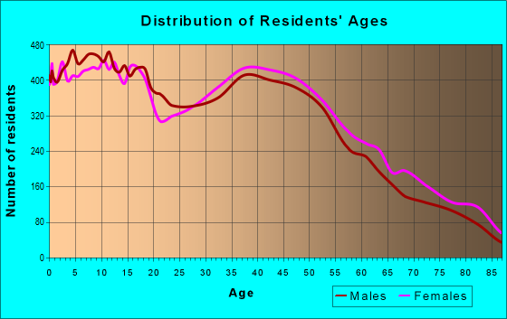 Age and Sex of Residents in zip code 33463