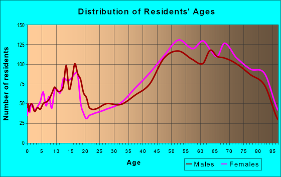 Age and Sex of Residents in zip code 33469
