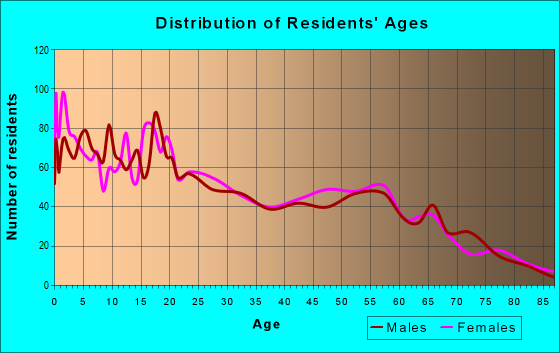 Age and Sex of Residents in zip code 33476