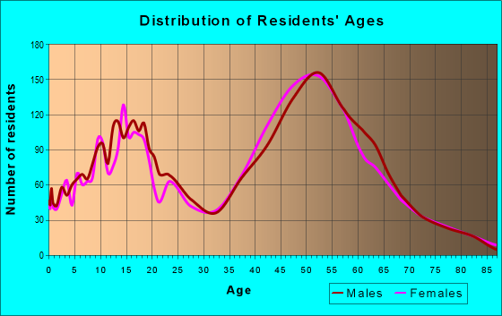Age and Sex of Residents in zip code 33478