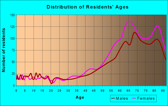 Age and Sex of Residents in zip code 33480