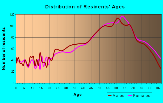 Age and Sex of Residents in zip code 33483