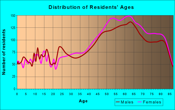 Age and Sex of Residents in zip code 33487