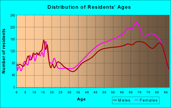 Age and Sex of Residents in zip code 33496