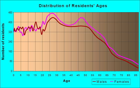 Age and Sex of Residents in zip code 33511