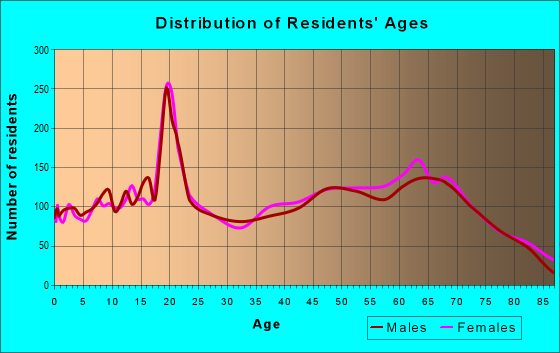 Age and Sex of Residents in zip code 33525