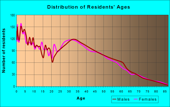 Age and Sex of Residents in zip code 33534
