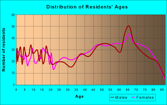 Age and Sex of Residents in zip code 33538