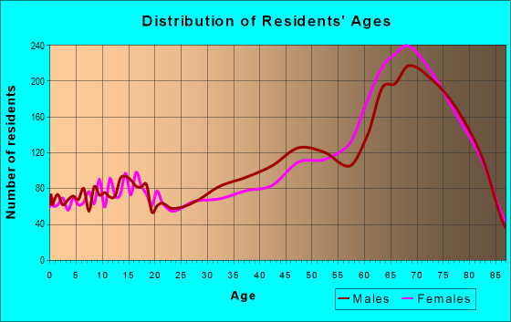 Age and Sex of Residents in zip code 33541