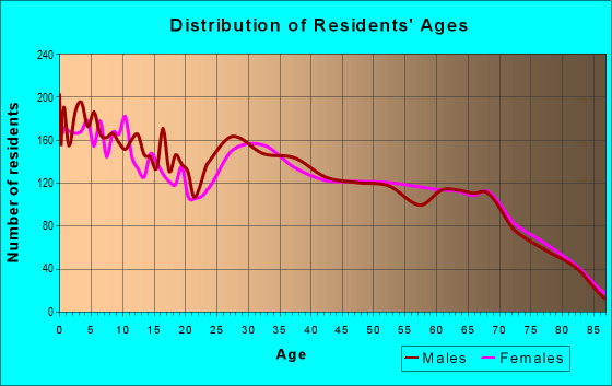 Age and Sex of Residents in zip code 33570