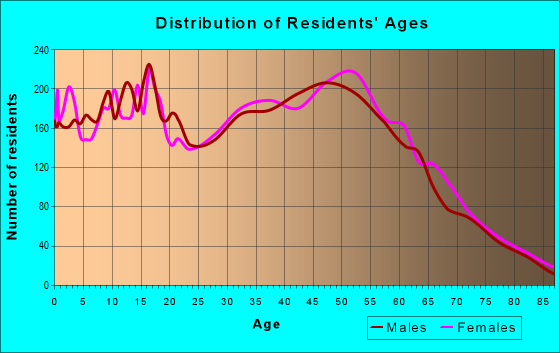 Age and Sex of Residents in zip code 33584