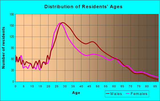 Age and Sex of Residents in zip code 33602