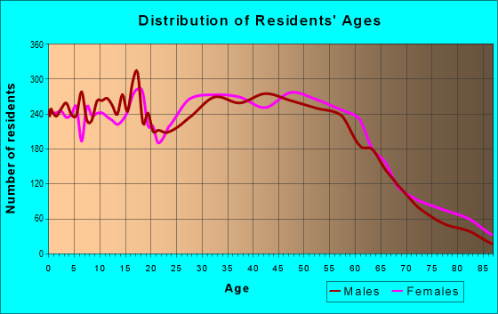 Age and Sex of Residents in zip code 33604