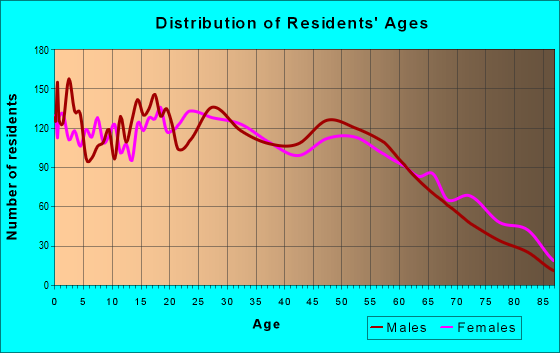 Age and Sex of Residents in zip code 33605
