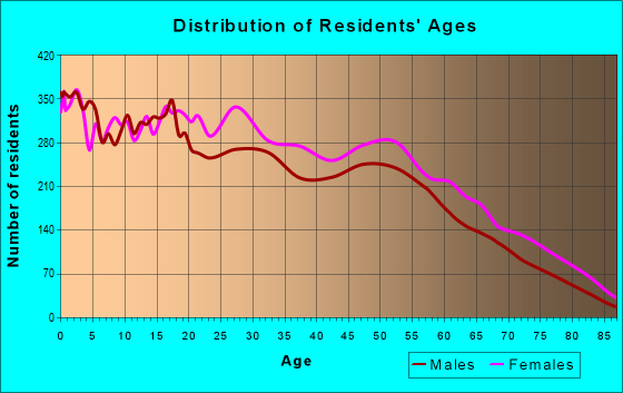 Age and Sex of Residents in zip code 33610