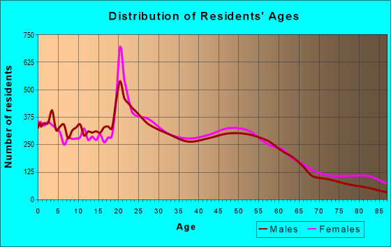 Age and Sex of Residents in zip code 33612