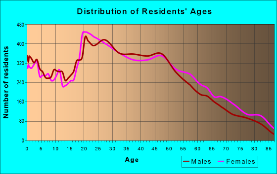 Age and Sex of Residents in zip code 33614