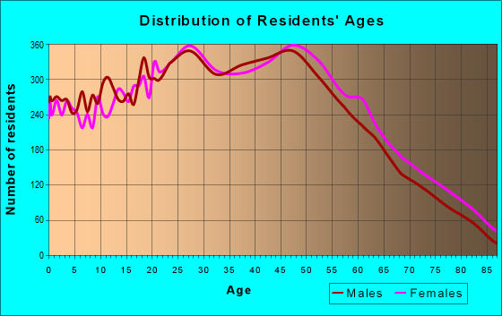 Age and Sex of Residents in zip code 33615
