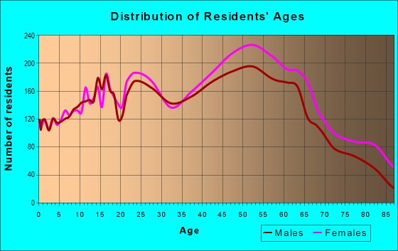 Age and Sex of Residents in zip code 33618