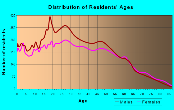 Age and Sex of Residents in zip code 33619