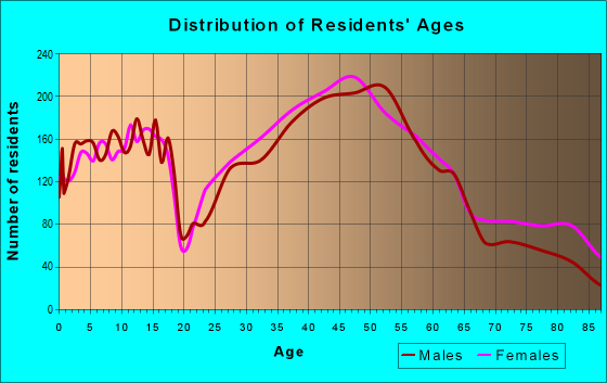 Age and Sex of Residents in zip code 33629