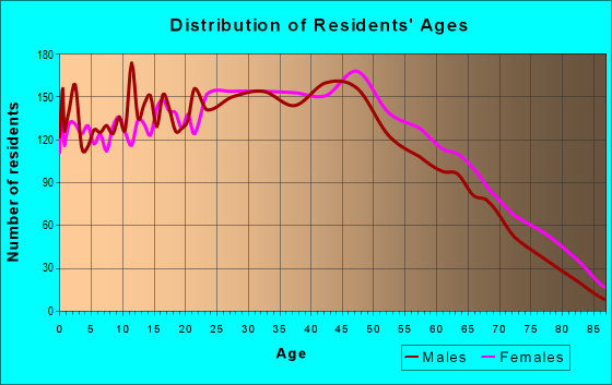 Age and Sex of Residents in zip code 33634