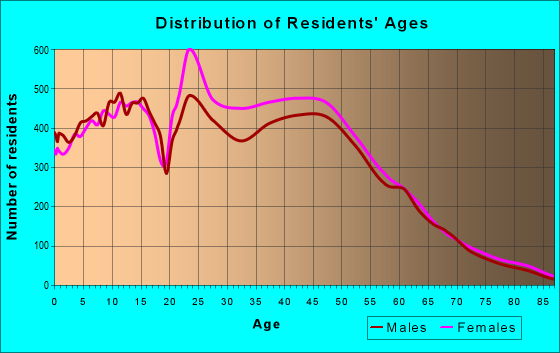 Age and Sex of Residents in zip code 33647